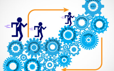 Business Case:                                                            Automation of Software Development Life Cycle